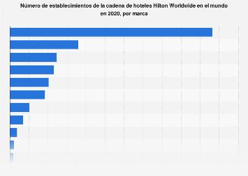 Hilton Worldwide: número de hoteles por marca en el mundo 2018