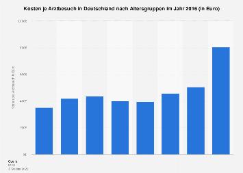 Kosten je Arztbesuch in Deutschland nach Altersgruppen 2016