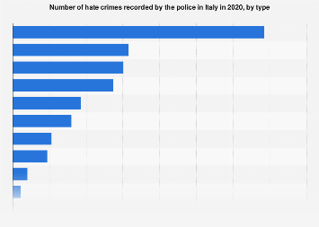 Italy: hate crimes 2017, by type
