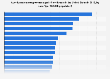 Abortion rate in the U.S. in 2014, by state