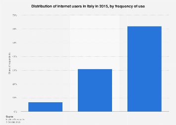 Italy: internet users 2015, by frequency of use