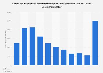 Anzahl der Firmeninsolvenzen in Deutschland nach Unternehmensalter 2016