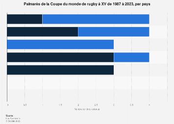 Coupe d 39 afrique des nations classement 2017 statistique - Classement coupe d europe de rugby ...