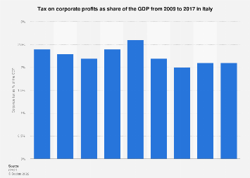 Italy: corporate tax as share of the GDP 2009-2017