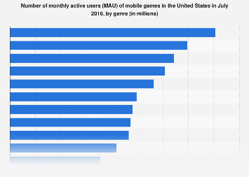 Leading mobile game genres in the U.S. 2016, by MAU