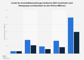 Anzahl der Arzneimittelverordnungen in der Barmer GEK nach Alter und Geschlecht 2016