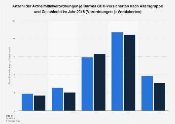 Arzneimittelverordnungen je Barmer GEK-Versicherten nach Alter und Geschlecht 2016