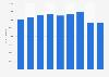 Hilton Worldwide: número de trabajadores en el mundo 2013-2017
