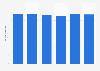 Volume total du travail de la main-d'œuvre agricole en Belgique 2013-2018