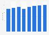 Volumen de transacciones de crowdfunding Europa 2015-2022