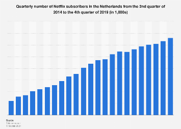 Number of Netflix subscribers in the Netherlands 2016