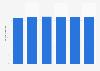 Volume total du travail de la main-d'œuvre agricole au Danemark 2013-2018