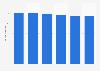 Volume total du travail de la main-d'œuvre agricole en Allemagne 2013-2018