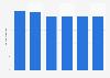 Volume total du travail de la main-d'œuvre agricole en Estonie 2013-2018