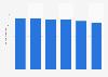 Volume total du travail de la main-d'œuvre agricole en Grèce 2013-2018