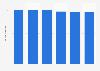 Volume total du travail de la main-d'œuvre agricole au Luxembourg 2013-2018