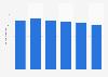 Volume total du travail de la main-d'œuvre agricole en Hongrie 2013-2018