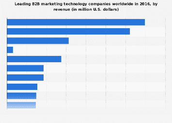 Leading B2B marketing technology companies 2016, by revenue