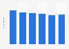 Volume total du travail de la main-d'œuvre agricole au Portugal 2013-2018
