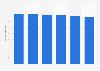 Volume total du travail de la main-d'œuvre agricole en Slovénie 2013-2018