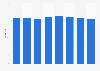 Número de campañas de crowdfunding Europa 2016-2022