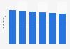 Volume total du travail de la main-d'œuvre agricole en Norvège 2013-2018