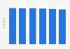 Volume total du travail de la main-d'œuvre agricole en Suisse 2013-2016
