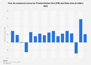Taux de croissance annuelle du PIB des États-Unis 2006-2016