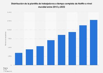 Número de trabajadores de Netflix a nivel mundial por tipo 2015-2017