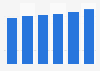 Volume total du travail de la main-d'œuvre agricole salariée en Autriche 2013-2018