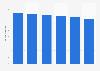 Volume total du travail de la main-d'œuvre agricole salariée en Bulgarie 2013-2018