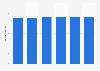 Volume total du travail de la main-d'œuvre agricole salariée en Suisse 2013-2018