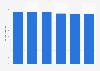 Volume total du travail des salariés agricoles en République tchèque 2013-2018