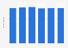 Volume total du travail de la main-d'œuvre agricole salariée en Allemagne 2013-2018