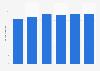 Volume total du travail de la main-d'œuvre agricole salariée au Danemark 2013-2018