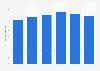 Volume total du travail de la main-d'œuvre agricole salariée en Grèce 2013-2018