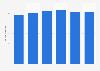 Volume total du travail de la main-d'œuvre agricole salariée en Hongrie 2013-2018