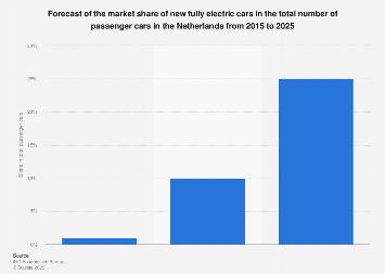 deloitte electric vehicle survey 2016 price premium pdf