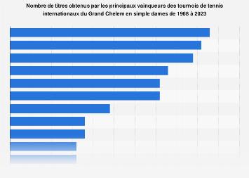 Tournois de tennis du Grand Chelem : classement des joueuses mondiales 1968-2018