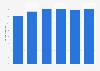 Volume total du travail de la main-d'œuvre agricole salariée en Lituanie 2013-2018