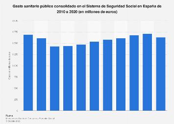 Gasto sanitario público en la Seguridad Social España 2010-2016