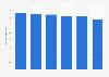 Volume total du travail de la main-d'œuvre agricole salariée en Lettonie 2013-2018