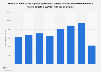 Hilton Worldwide: ingresos anuales totales 2013-2017