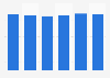 Volume total du travail de la main-d'œuvre agricole salariée aux Pays-Bas 2013-2018
