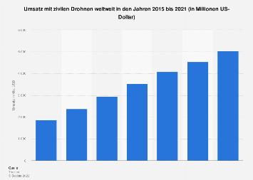 Umsatz mit zivilen Drohnen weltweit bis 2021