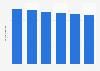 Volume total du travail de la main-d'œuvre agricole salariée en Norvège 2013-2018