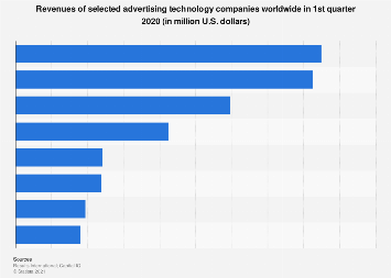 AdTech companies - revenues 2018