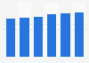 Volume total du travail de la main-d'œuvre agricole salariée au Portugal 2013-2018
