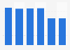 Volume total du travail de la main-d'œuvre agricole salariée en Slovaquie 2013-2018