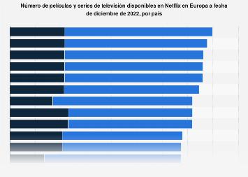 Contenido disponible en Netflix en países europeos 2019